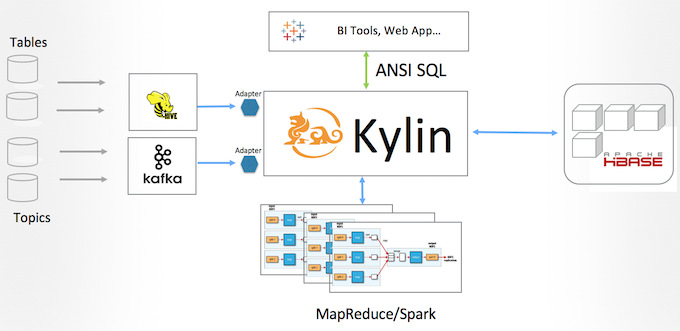 Kylin New Streaming Framework Architecture