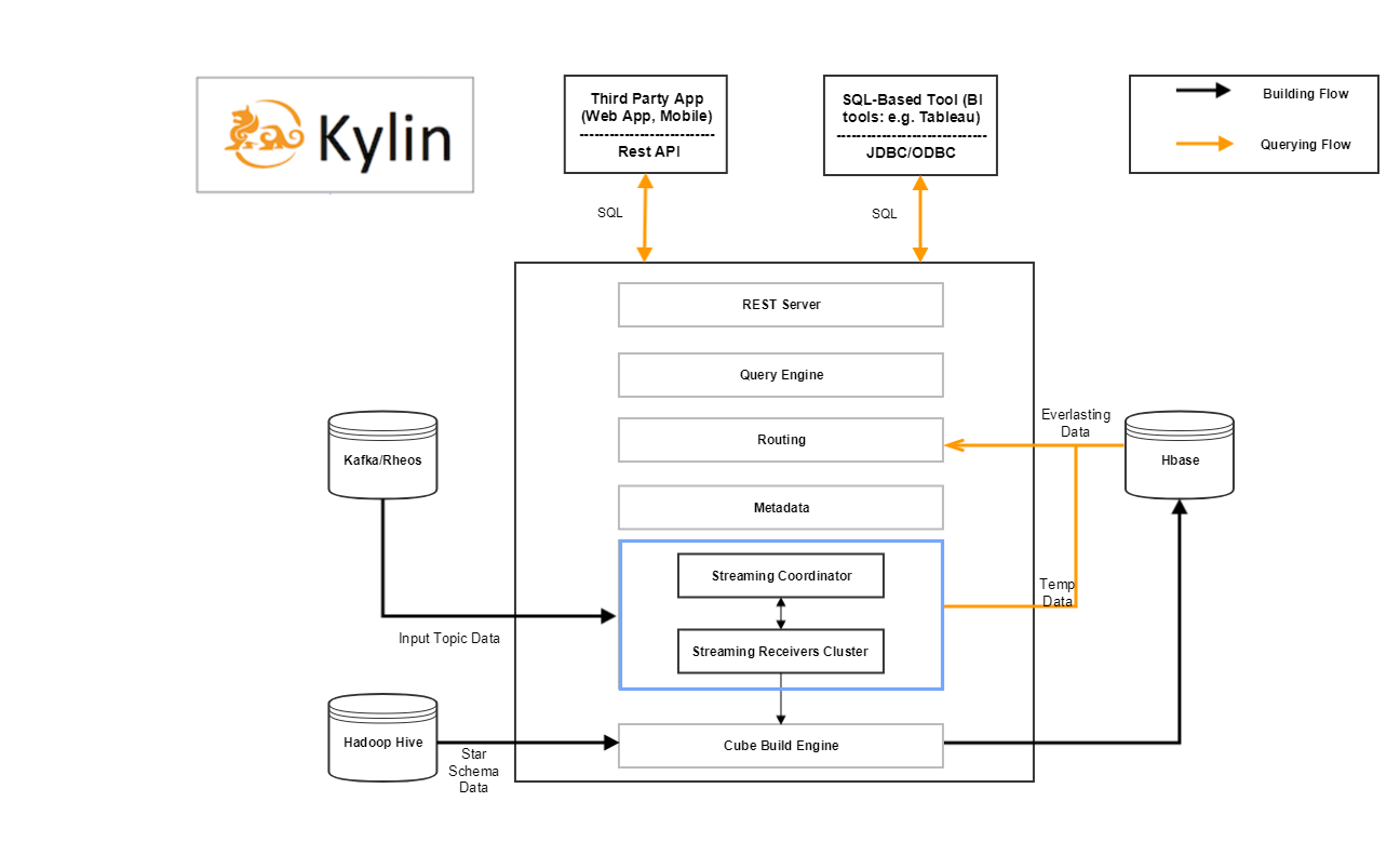 Kylin RT Streaming Architecture