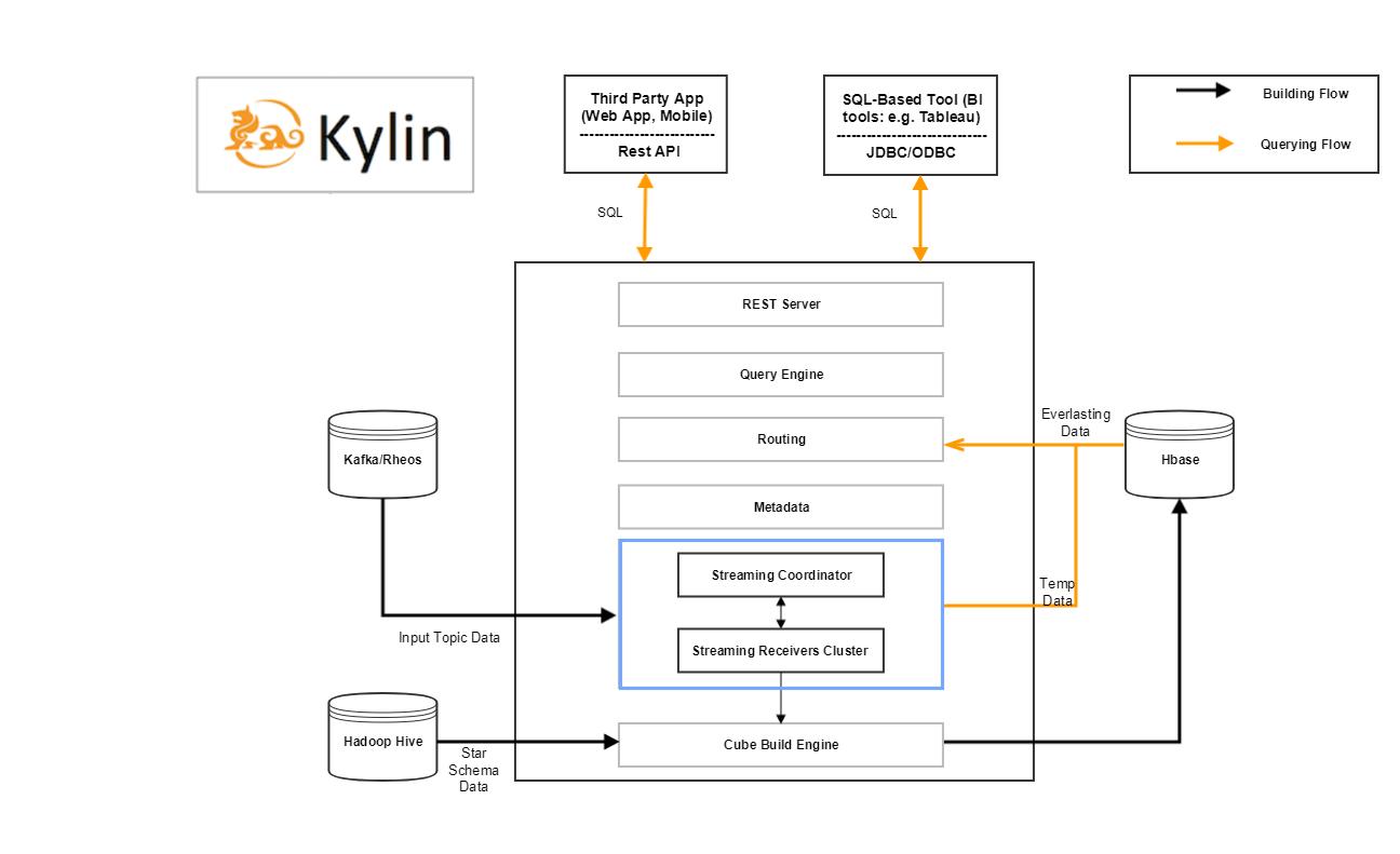 kylin streaming架构图