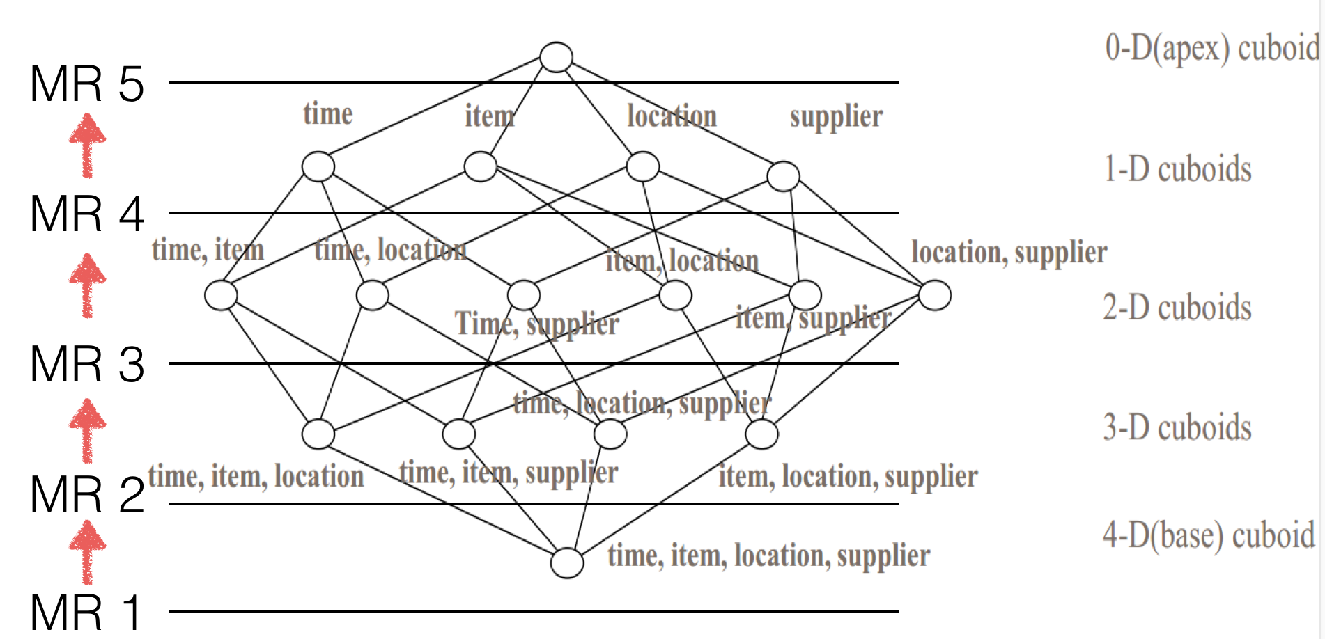 MapReduce Cubing by Layer
